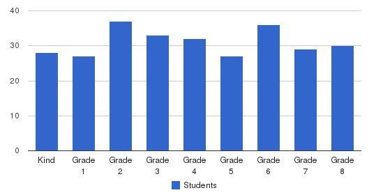 Holy Spirit Parish School Students by Grade