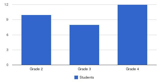 Perelman Jewish Day School Students by Grade