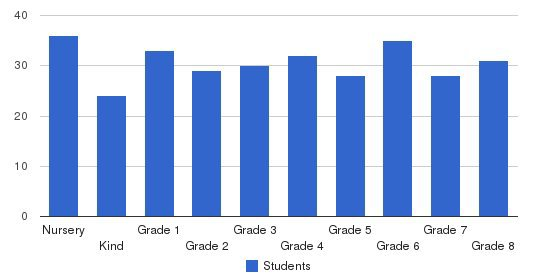 Holy Spirit School Students by Grade