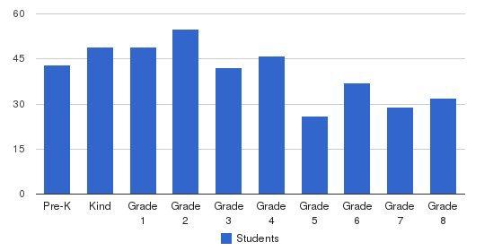 The Philadelphia School Students by Grade