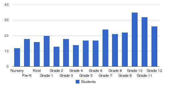 Plumstead Christian School Students by Grade