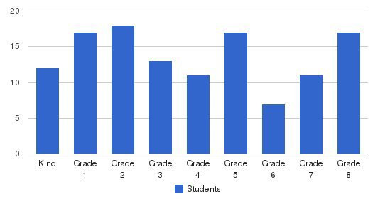 Praise Christian Academy Students by Grade