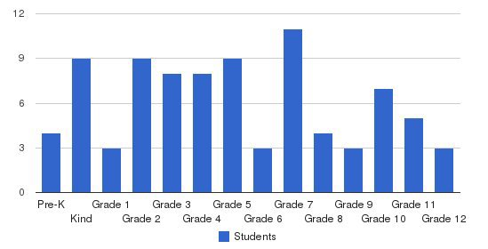 Robinson Township Christian School Students by Grade