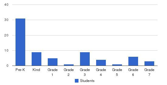 Abington Christian Academy Students by Grade