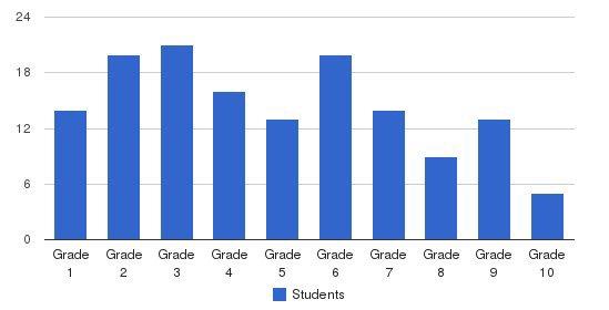 Shady Grove Mennonite School Students by Grade