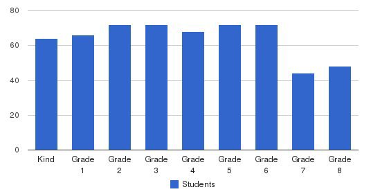 Huntington Christian School Students by Grade