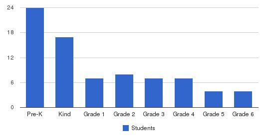 Somerset Christian School Students by Grade
