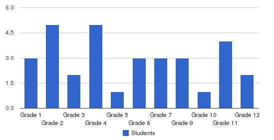 Sonlight River Brethren School Students by Grade