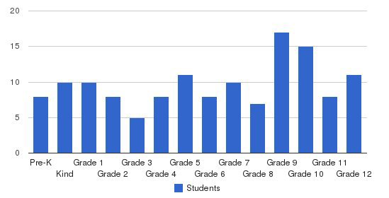 Maywood Christian School Students by Grade