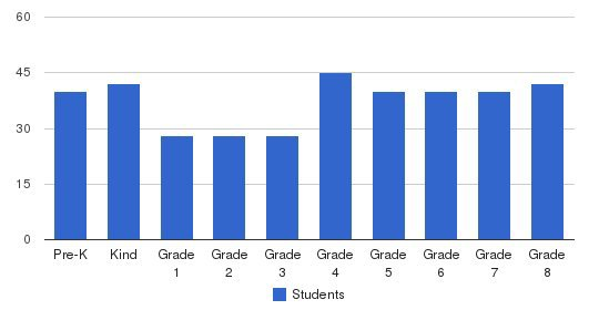 St. Anne School Students by Grade