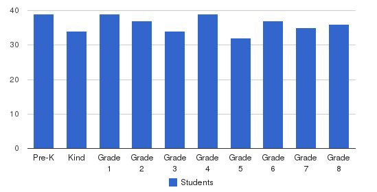 St. Bede School Students by Grade