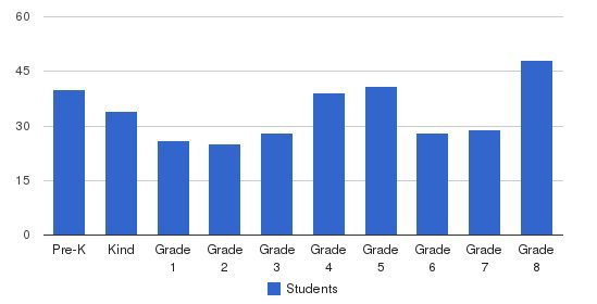 St Benedict Elementary School Students by Grade