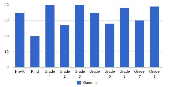 St. Bonaventure Elementary School Students by Grade