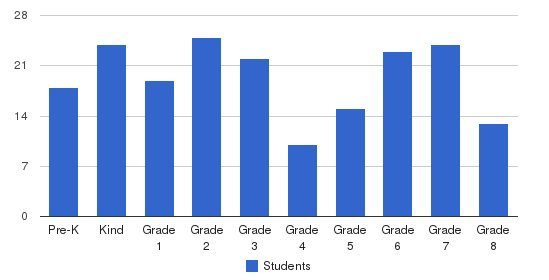 St Bridget Elementary School Students by Grade