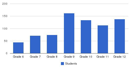 Immaculate Heart High School & Middle School Students by Grade