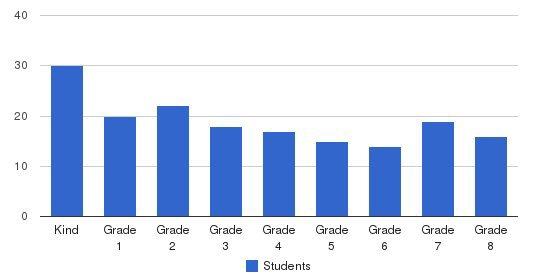 St. Elizabeth Regional School Students by Grade