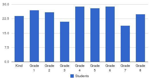 St. Eugene Elementary School Students by Grade