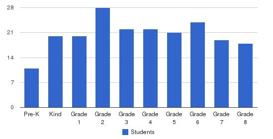 St. Francis Academy Students by Grade