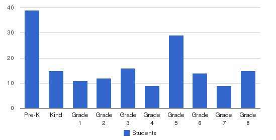 Immanuel First Lutheran School Students by Grade