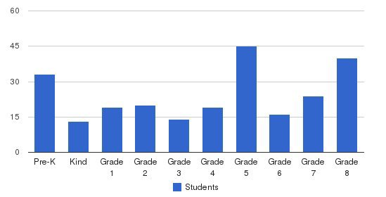 St Gabriel Parish School Students by Grade