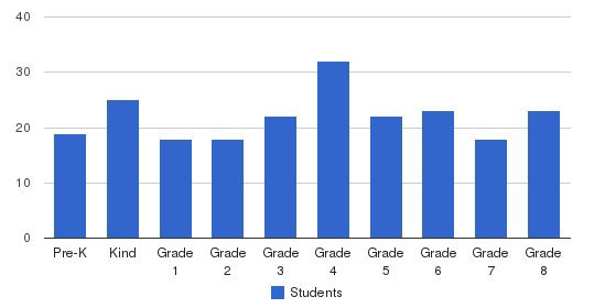 St George Elementary School Students by Grade