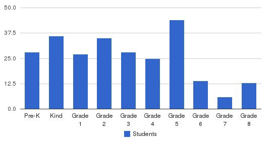 St. Joan Of Arc Elementary School Students by Grade