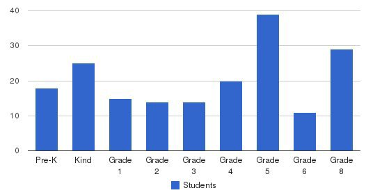 St John Chrysostom School Students by Grade
