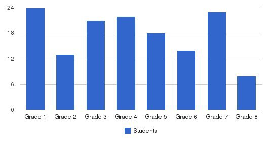 St Joseph School Students by Grade