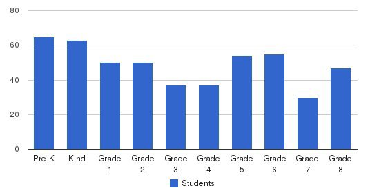 Holy Family Regional Catholic School Students by Grade