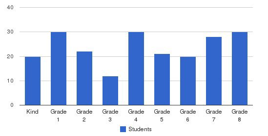 St. Laurentius School Students by Grade