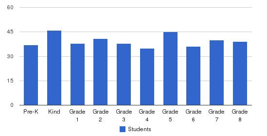 St Margaret Mary School Students by Grade
