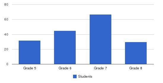 St. Marys Catholic Middle School Students by Grade