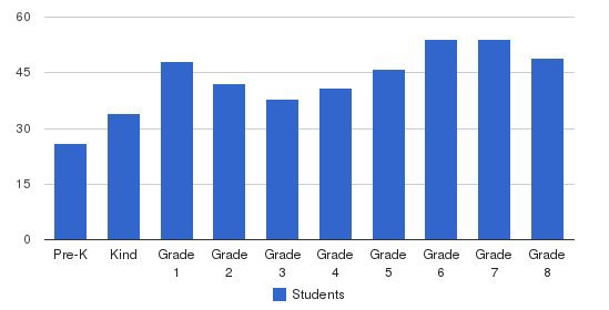 St Philip Nerl School Students by Grade