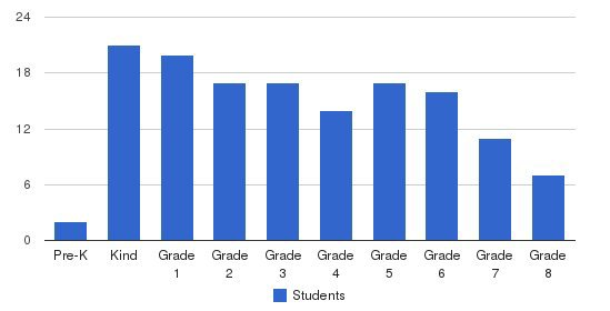 Islamic School Of San Diego Students by Grade