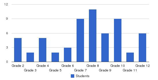 The Janus School Students by Grade