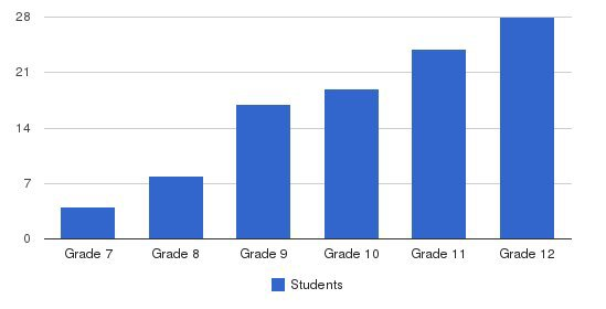 The Phelps School Students by Grade