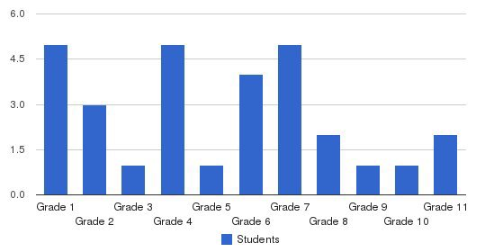 Union Valley Christian School Students by Grade