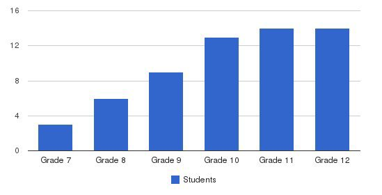 Joan Macy School Students by Grade