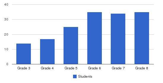 Community Preparatory School Students by Grade