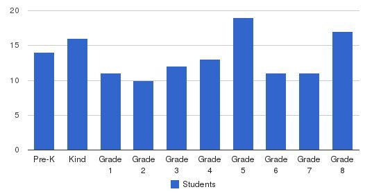St. Matthew School Students by Grade