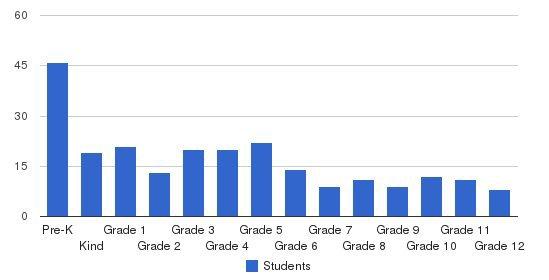 Carolina Christian Academy Students by Grade