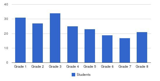 Charleston Day School Students by Grade