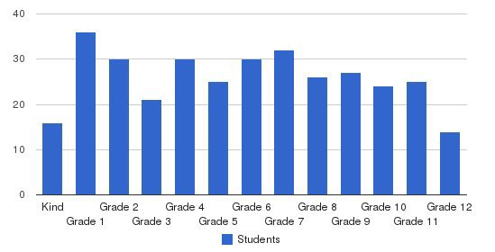 Christian Academy Students by Grade
