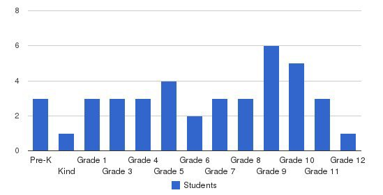 Fuller Normal Industrial Institute Students by Grade