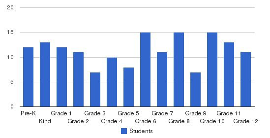 James Island Christian School Students by Grade