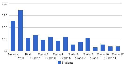 Montessori School Of Anderson Students by Grade