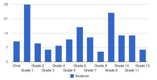 Orangeburg Christian Academy Students by Grade