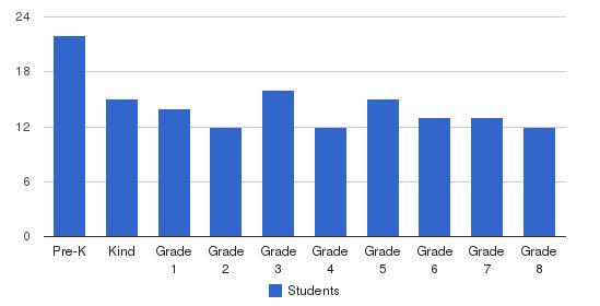 St. Anthony Catholic School Students by Grade