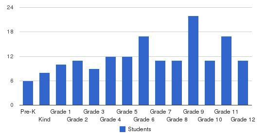 Francis Hugh Wardlaw Academy Students by Grade