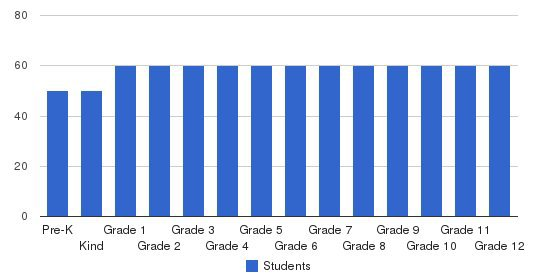 Wilson Hall Students by Grade